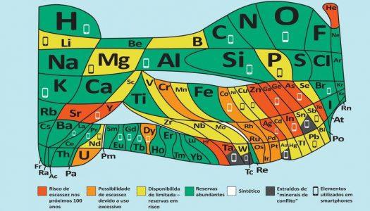Tabela Periódica ganha vida em Vila Real